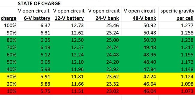 Battery State Of Charge Chart