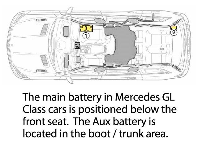Mercedes GL Class Car Battery Location