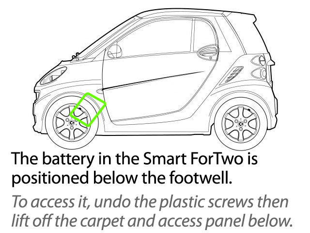 Smart ForTwo Car Battery Location