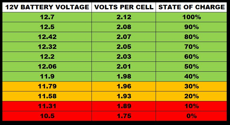 Car Battery Voltage >> Uk Car Battery Chargers Abs Batteries